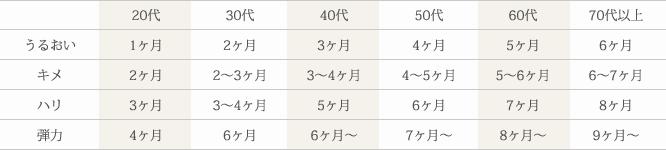 年代別の表
